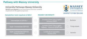 NZLCマッセイ大学パスウェイ