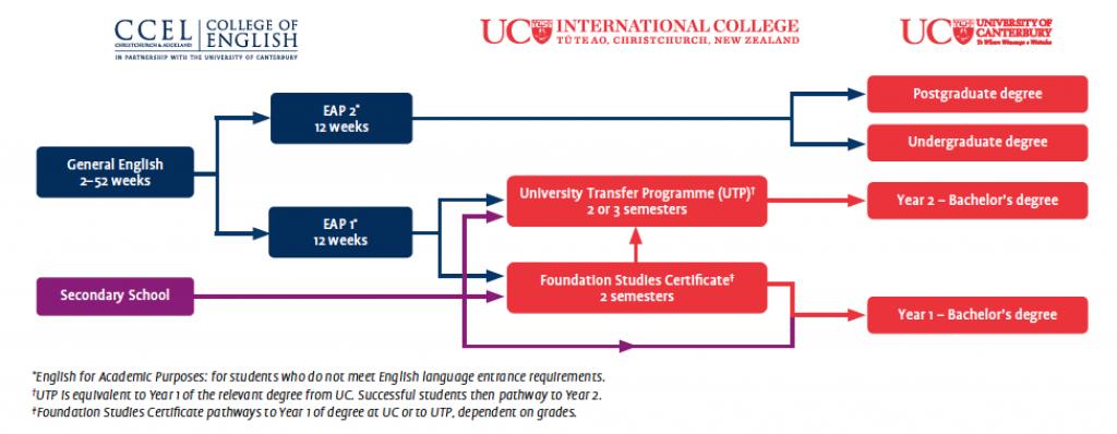 UNIVERSITY OF CANTERBURY (UC) / UC INTERNATIONAL COLLEGE (UCIC) カンタベリー大学 / カンタベリー大学・インターナショナルカレッジ <パスウェイ>