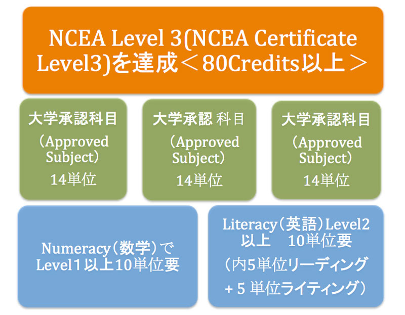 NZQA/大学入学資格/UE/University Entrance/NCEA/単位