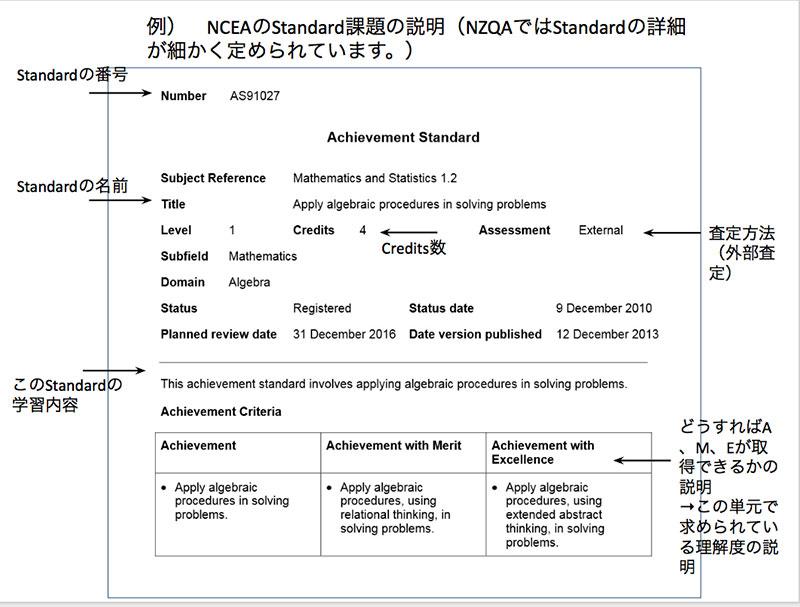 ncea-standard
